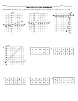 Proportional Relationships with Equations, Tables, and Graphs