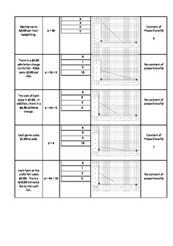 Proportional and Non-proportional Relationships Card Sort