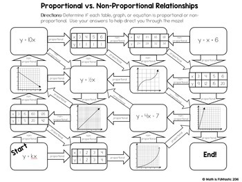 Proportional vs. Non-Propor... by Math is FUNtastic | Teachers Pay ...