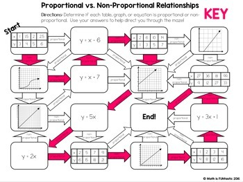 Proportional Vs Non Proportional Relationships Mazes By Math Is