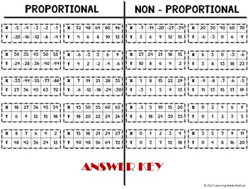 Proportional or Non-Proportional Relationship Cut and Paste Activity