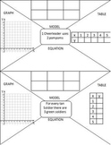 Proportionality Stations (Multiple Representations- Graph,