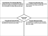 Proportionality Theorems Graphic Organizer