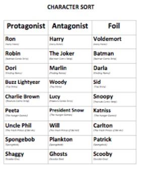 Protagonist/Antagonist/Foil Character Sorting Activity