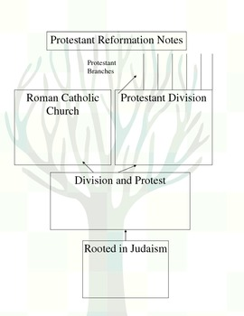 Protestant Church Roots