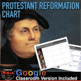 Protestant Reformation Chart (Renaissance and Reformation)