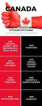 Provinces and Territories and When They Became Part of Canada