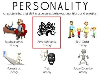 Psychodynamic Theory PowerPoint