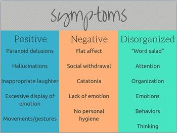 Psychological Disorders Lecture Bundle- AP Psychology
