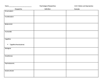 Psychological Perspectives Graphic Organizer