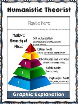 Psychologist Abraham Maslow flipbook