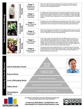 Psychology Charts - Erikson, Piaget, Kohlberg, Maslow