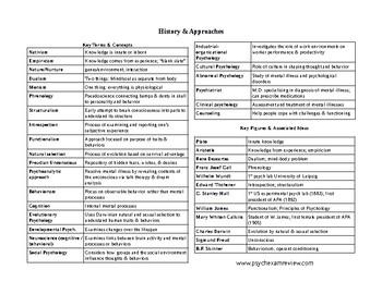 Psychology Knowledge Organizers ALL UNITS