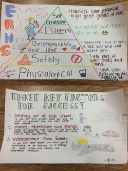 Psychology Motivation Poster Activity with examples