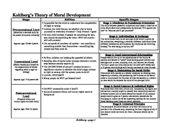 Psychology, Personalities: Kohlberg's Theory of Moral Development