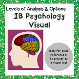 Psychology Visual