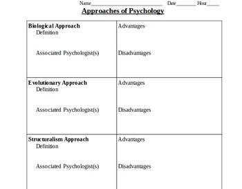 Psychology Vocabulary: Approaches and History