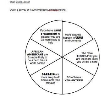 Psychology of Evil: What Makes a Hero Worksheet?