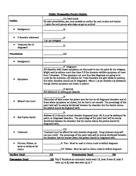 Public Personality Case Study (Abnormal Psych. DSM 5)