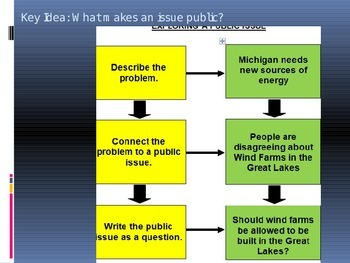 Michigan History: Public Policy Unit- Creating Student Presentations