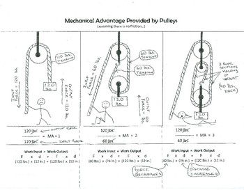 Pulley Mechanical Advantage and Lab