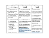 Punctuation (1st), Comprehension, and Consonant Blends (2n