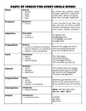 Parts of Speech Guide Poster Reference Resource Rules