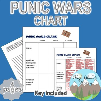 Punic Wars Organizational Chart / Hannibal (Ancient Rome)