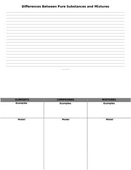 Pure Substances (Elements and Compounds) & Mixtures Performance Assessment