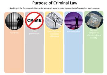 Purpose of Criminal Law- Graphic Organiser