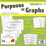 Purposes of Graphs: Lesson plan, slideshow, examples, quiz