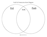 Push Pull Venn Diagram