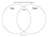 Push Pull Venn Diagram