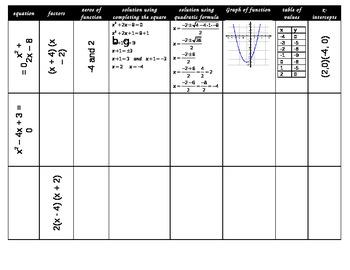 Putting Together Quadratics