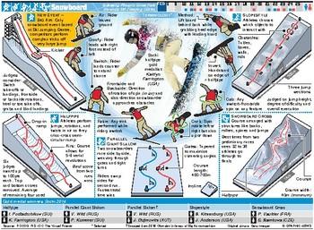 PyeongChang Olympic Games Snowboard