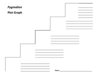Pygmalion Plot Graph - George Bernard Shaw