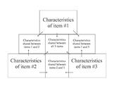 Pyramid Graphic Organizer - Compare three items
