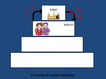 Pyramid of Feudal Hierarchy - Middle Ages