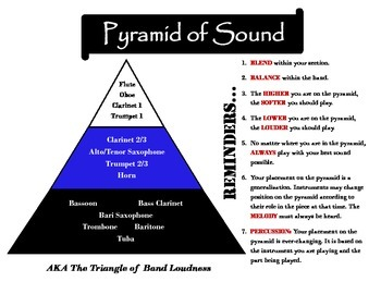 Pyramid of Sound Handout or Poster
