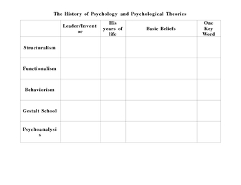 Pyschology Introductory Unit Chart-The History of Psychology & Theorie