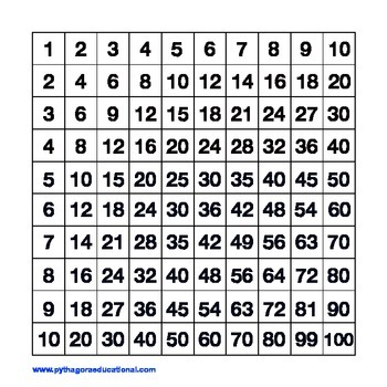 Pythagora Control Board