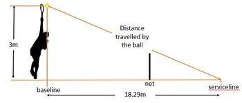Pythagoras Theorem & Tennis ??  A Real-World Practical Application