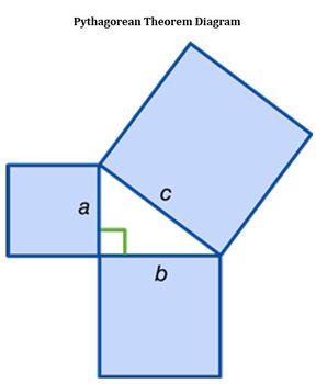Pythagorean Theorem 3 Lesson Intro