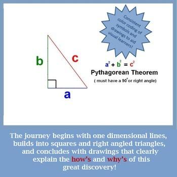 Pythagorean Theorem:  A Visual Journey Through the Eyes of Pythagoras