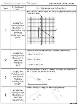 Pythagorean Theorem Assessment Plan or Resource 8th Grade  Go Math