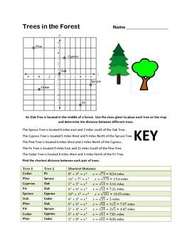 Pythagorean Theorem Distance Formula Practice