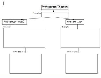 Pythagorean Theorem Graphic Organizer