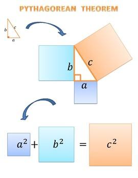 Pythagorean placard