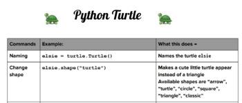 Python Turtle Commands By Stem Stash Teachers Pay Teachers