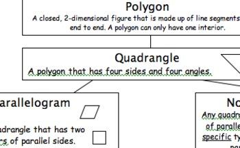 Quadrangle Hierarchy